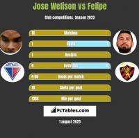Jose Welison vs Felipe h2h player stats