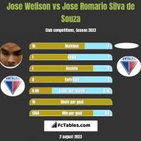 Jose Welison vs Jose Romario Silva de Souza h2h player stats