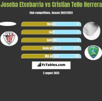 Joseba Etxebarria vs Cristian Tello h2h player stats