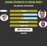 Joseba Etxebarria vs Kenan Kodro h2h player stats