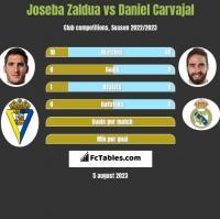 Joseba Zaldua vs Daniel Carvajal h2h player stats