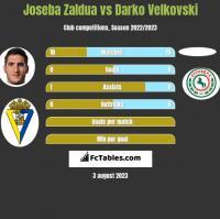 Joseba Zaldua vs Darko Velkovski h2h player stats