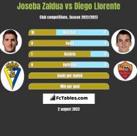 Joseba Zaldua vs Diego Llorente h2h player stats