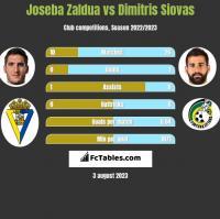 Joseba Zaldua vs Dimitris Siovas h2h player stats