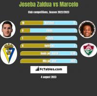 Joseba Zaldua vs Marcelo h2h player stats