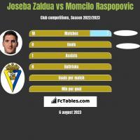 Joseba Zaldua vs Momcilo Raspopovic h2h player stats