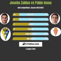 Joseba Zaldua vs Pablo Insua h2h player stats