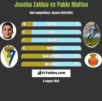 Joseba Zaldua vs Pablo Maffeo h2h player stats