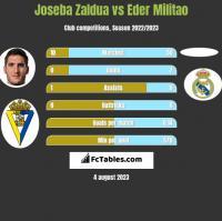 Joseba Zaldua vs Eder Militao h2h player stats
