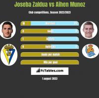 Joseba Zaldua vs Aihen Munoz h2h player stats