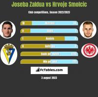 Joseba Zaldua vs Hrvoje Smolcic h2h player stats