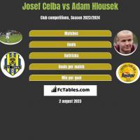 Josef Celba vs Adam Hlousek h2h player stats