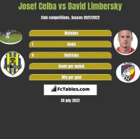 Josef Celba vs David Limbersky h2h player stats