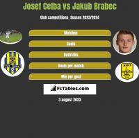 Josef Celba vs Jakub Brabec h2h player stats