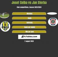 Josef Celba vs Jan Sterba h2h player stats
