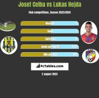 Josef Celba vs Lukas Hejda h2h player stats