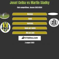 Josef Celba vs Martin Sladky h2h player stats