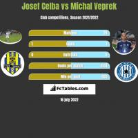 Josef Celba vs Michal Veprek h2h player stats