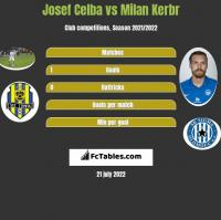 Josef Celba vs Milan Kerbr h2h player stats