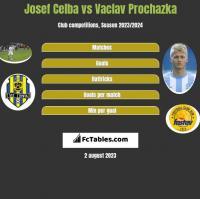 Josef Celba vs Vaclav Prochazka h2h player stats