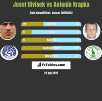 Josef Divisek vs Antonin Krapka h2h player stats