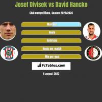 Josef Divisek vs David Hancko h2h player stats