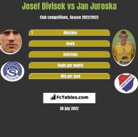 Josef Divisek vs Jan Juroska h2h player stats