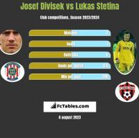 Josef Divisek vs Lukas Stetina h2h player stats