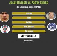 Josef Divisek vs Patrik Simko h2h player stats