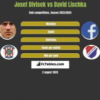 Josef Divisek vs David Lischka h2h player stats