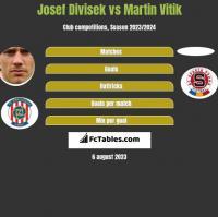 Josef Divisek vs Martin Vitik h2h player stats