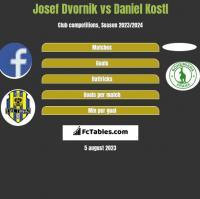Josef Dvornik vs Daniel Kostl h2h player stats