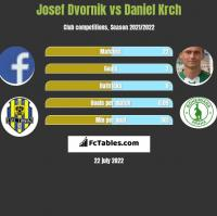 Josef Dvornik vs Daniel Krch h2h player stats