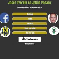 Josef Dvornik vs Jakub Podany h2h player stats