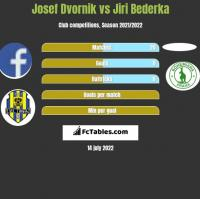 Josef Dvornik vs Jiri Bederka h2h player stats