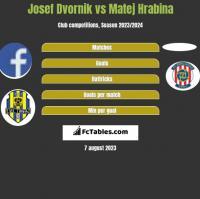 Josef Dvornik vs Matej Hrabina h2h player stats