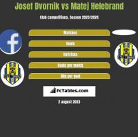 Josef Dvornik vs Matej Helebrand h2h player stats