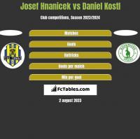 Josef Hnanicek vs Daniel Kostl h2h player stats