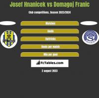 Josef Hnanicek vs Domagoj Franic h2h player stats