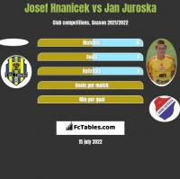 Josef Hnanicek vs Jan Juroska h2h player stats