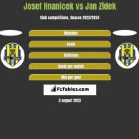 Josef Hnanicek vs Jan Zidek h2h player stats