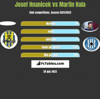 Josef Hnanicek vs Martin Hala h2h player stats
