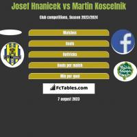 Josef Hnanicek vs Martin Koscelnik h2h player stats
