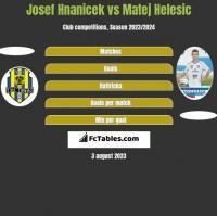 Josef Hnanicek vs Matej Helesic h2h player stats