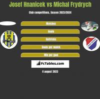 Josef Hnanicek vs Michal Frydrych h2h player stats