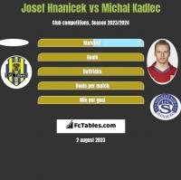 Josef Hnanicek vs Michal Kadlec h2h player stats