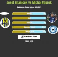 Josef Hnanicek vs Michal Veprek h2h player stats