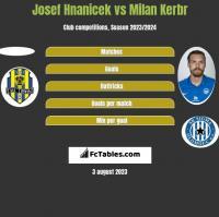 Josef Hnanicek vs Milan Kerbr h2h player stats