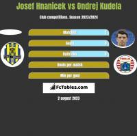 Josef Hnanicek vs Ondrej Kudela h2h player stats
