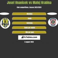 Josef Hnanicek vs Matej Hrabina h2h player stats